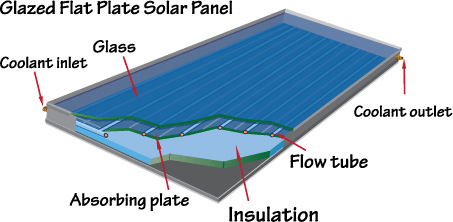 Tirupati solar solar for home industry a solar panel is a collection of solar cells lots of small solar cells spread over a large area can work together to provide enough power to be useful publicscrutiny Image collections