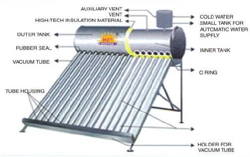 Image result for install solar water heater